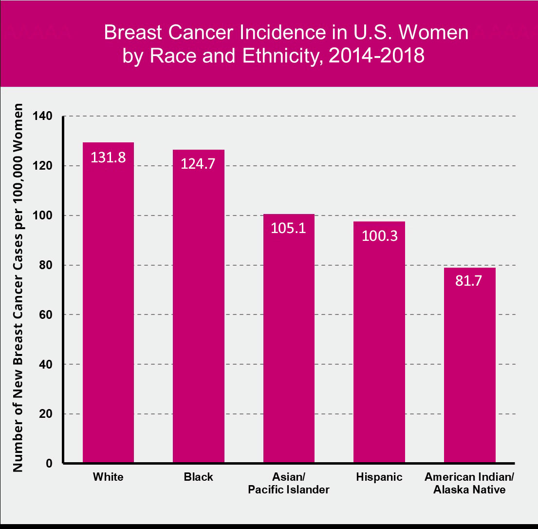 Figure 1.7 and 2.3 Breast Cancer Incidence in U.S. By Race and Ethnicity