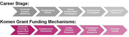 Komen Grant Mechanisms