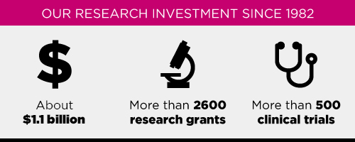Our-Research-Investment-Graphic-2017