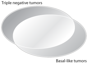 Triple Negative-basal Like Tumors Venn Diagram