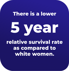 There is a lower 5 year relative survival rate for black women as compared to white women.